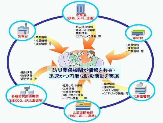 防災情報共有システム概念図 防災情報共有システム概念図 ◆災害時の地方自体体への支援 北海道開発