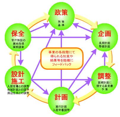 官庁営繕:官庁営繕の業務 - 国土交通省