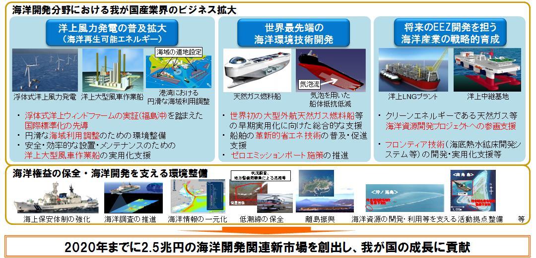 海洋権益保全・海洋開発分野にお...