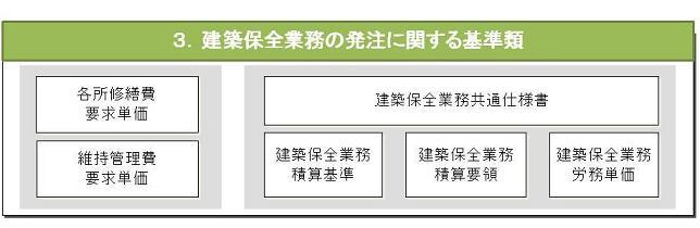 積算 基準 建築 保全 業務