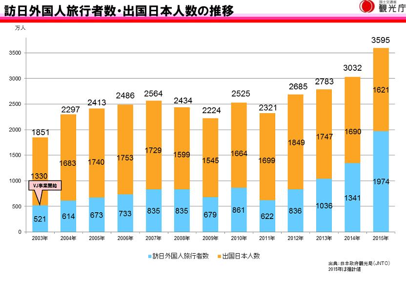訪日外国人旅行者数及び日本人海外旅行者数の推移