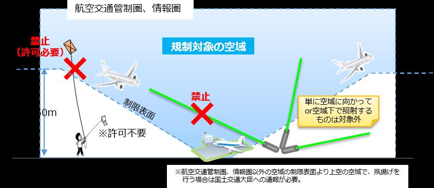 航空:レーザー照射や凧揚げの規制について - 国土交通省