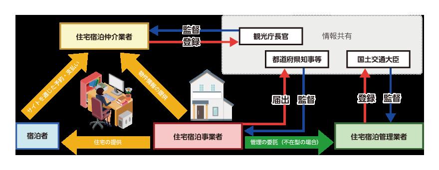 001222733 - 【社会】「民泊新法」施行で民泊激減へ