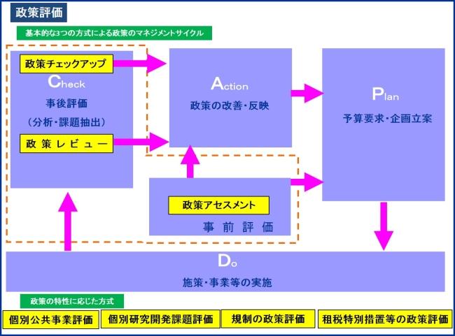 政策評価:政策評価の仕組み - 国土交通省