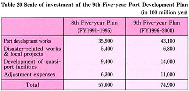 8th five year plan