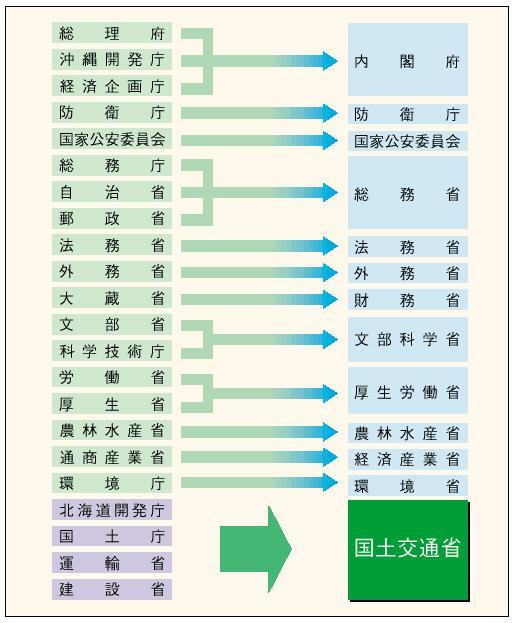 図1-2-1