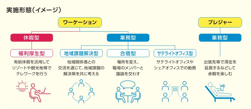 実施形態(イメージ)ワーケーション休暇型、業務型、ブレジャー業務型