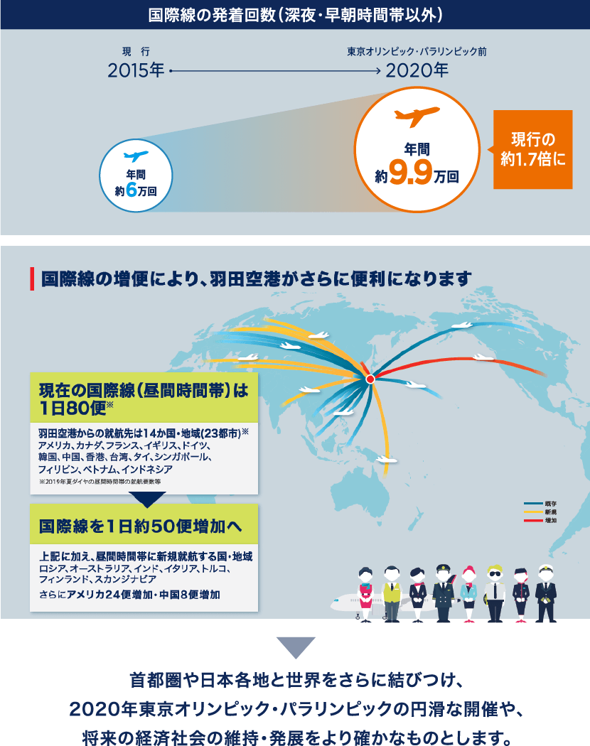 空港 滑走 路 羽田