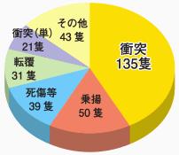 プレジャーボート海難の海難種類別発生隻数