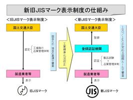 新旧JISマーク表示制度の仕組み