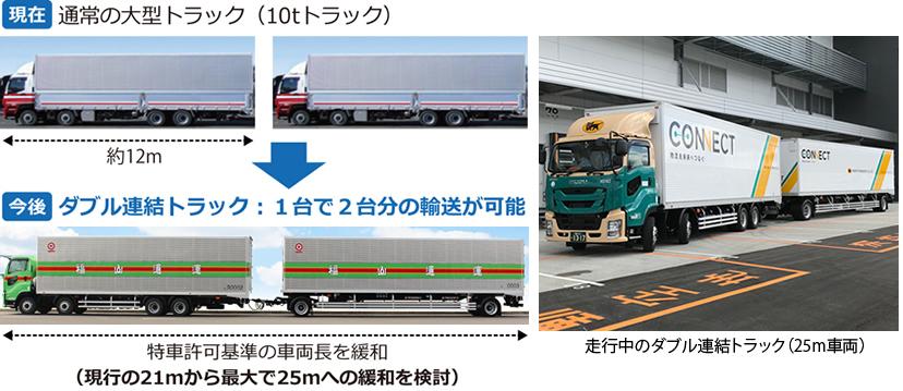 道路:ダブル連結トラック - 国土交通省