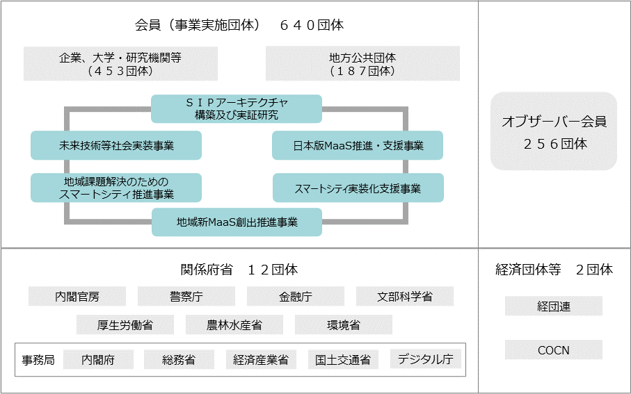 スマートシティ官民連携プラットフォームの構成